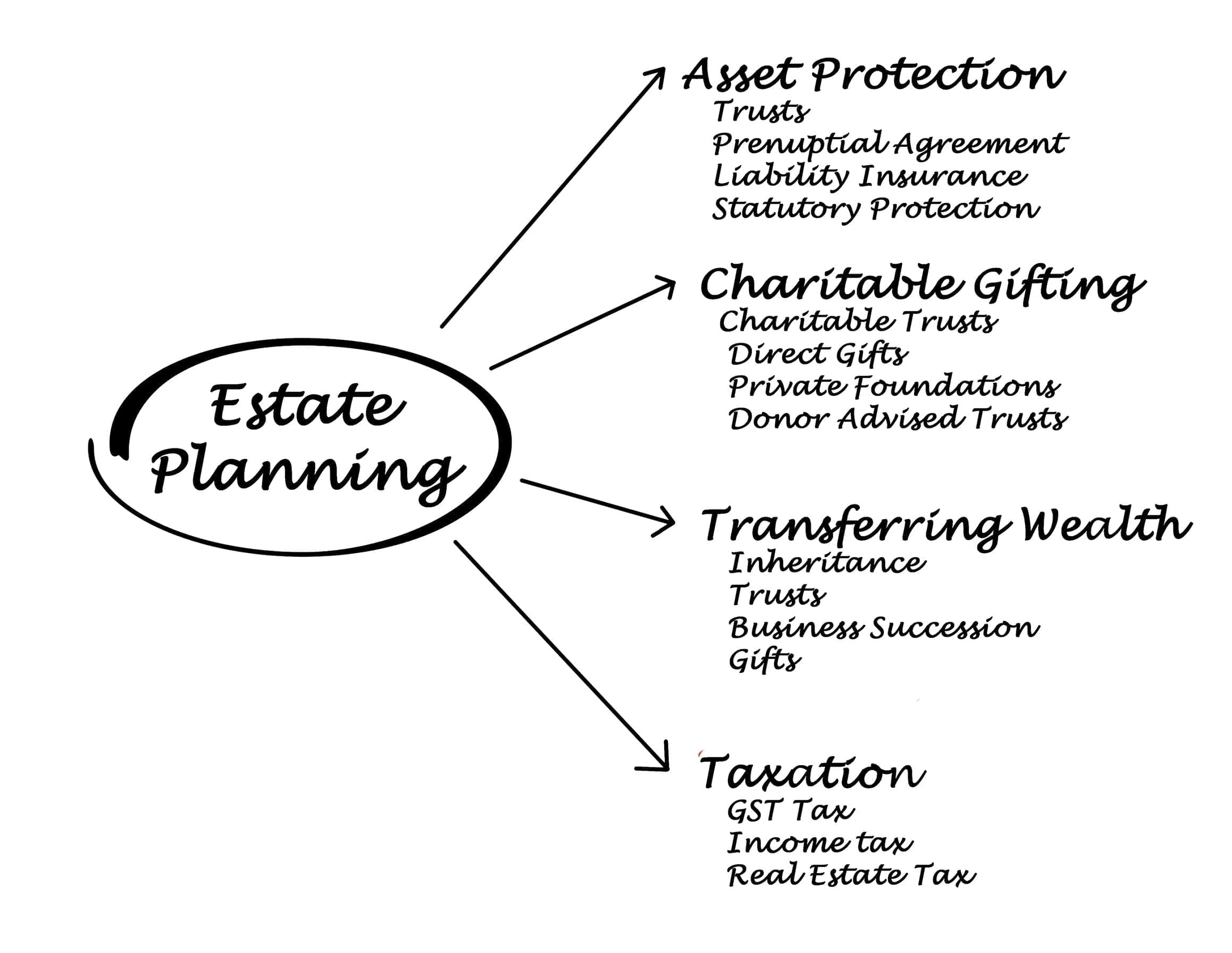 BB & T estate planning forms manual (Book, 2011) [WorldCat ...