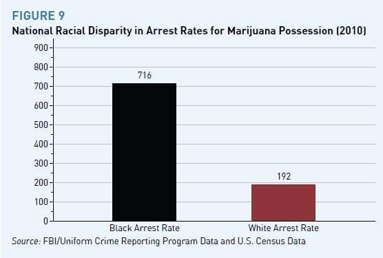 MarijuanaArrestDisparity1