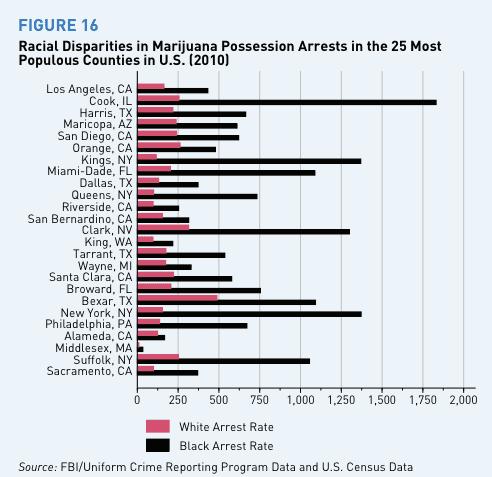 marijauna_arrest_disparity_county
