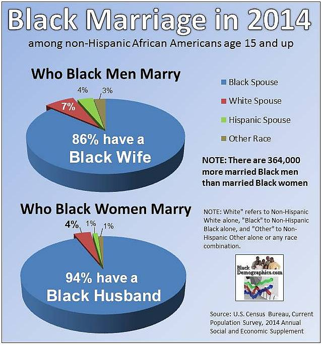 Black interracial dating statistics by state